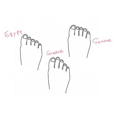 当ストアではギリシャ型、エジプト型、スクエア型の3タイプの中からお客さまの足の形に一番近いタイプを診断しております